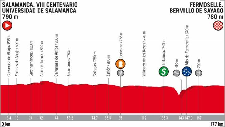 etapa-10-la-vuelta-a-espac3b1a-2018-salamanca-fermoselle-4-de-septiembre
